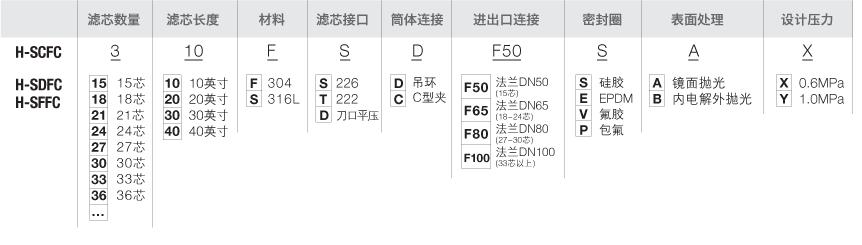 H-SCFC-选型-过滤器.png